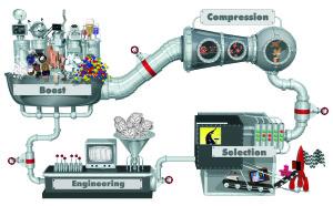 Die Ideenmaschine, deren Methodik ich massgeblich mitgeprägt habe.